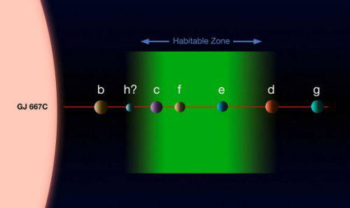 система Gliese 667C